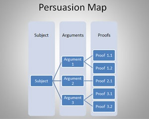 Persuasion Map PowerPoint Template is a free PPT template with a simple circular persuasion map diagram in the slide design