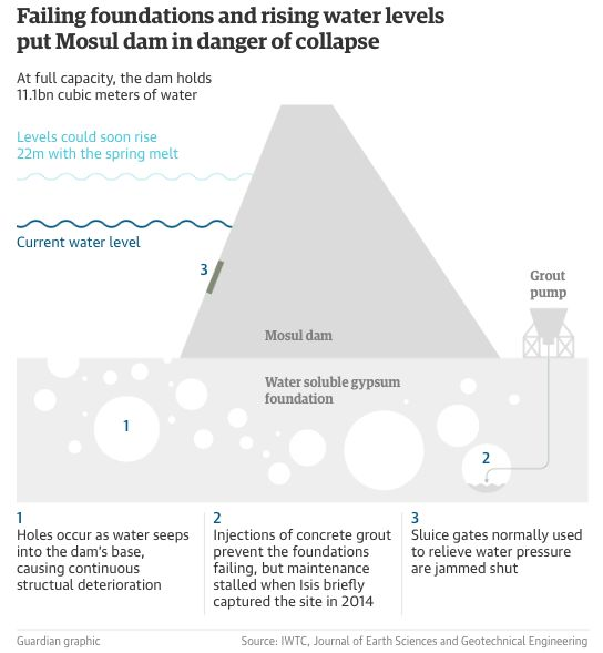 'Tsunami wave' to wipe out Islamic State if Mosul Dam collapses