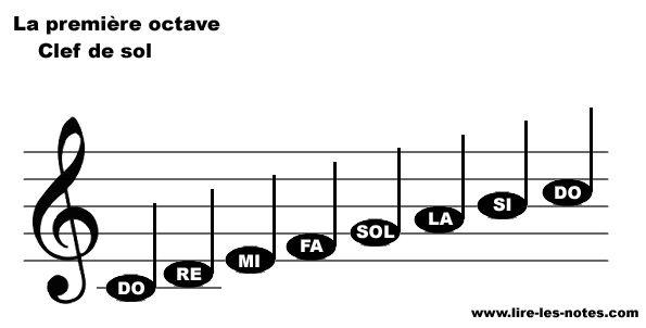Repésentation des notes de la première octave de la clef de Sol