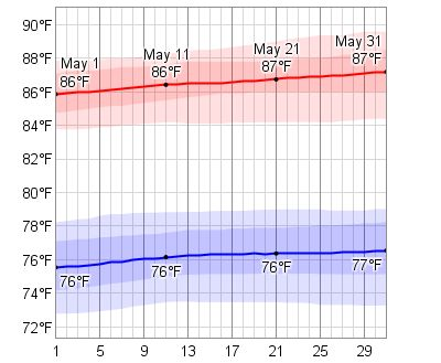 Average Weather In May For Montego Bay, Jamaica - WeatherSpark