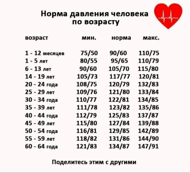 10 ПРОДУКТОВ, КОТОРЫЕ ПОЛЕЗНЫ ПРИ ВЫСОКОМ ДАВЛЕНИИ.  1. Обезжиренный творог укрепляет сердце, способствует расширению сосудов, является источником кальция, магния, калия. Ежедневно нужно есть не менее 100 грамм творога.  2. Красный болгарский перец содержит рекордное количество витамина С. Гипертоникам нужно его есть при любой возможности. Если ежедневно съедать 2 свежих перца, то это покроет потребность организма в витамине С.  3. Лосось — источник омега-3 жирных кислот и замечательно…