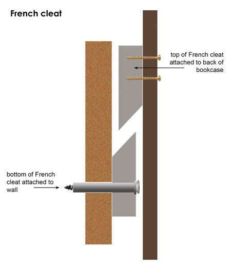 french cleat method for hanging heavy items on wall.