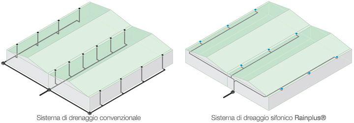 Valsir Rainplus® Siphonic Rainwater Drainage System | Sistema di drenaggio sifonico www.valsir.it  Green Building, Sustainable Building