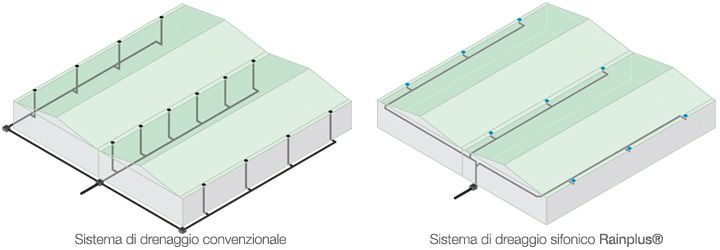 Valsir Rainplus® Siphonic Rainwater Drainage System | Sistema di drenaggio sifonico www.valsir.it  Green Building, Sustainable Building
