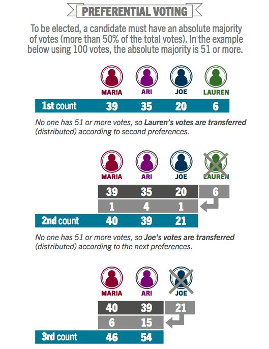 Civics and Citizenship: Preferential voting diagram