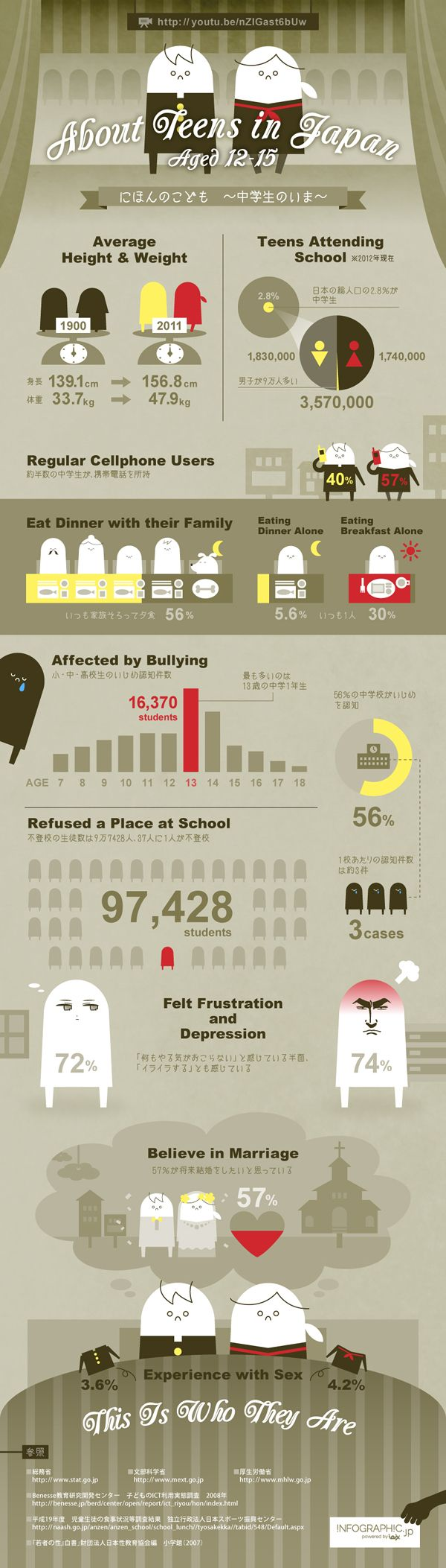 Stats about Teenagers in Japan (infographic)