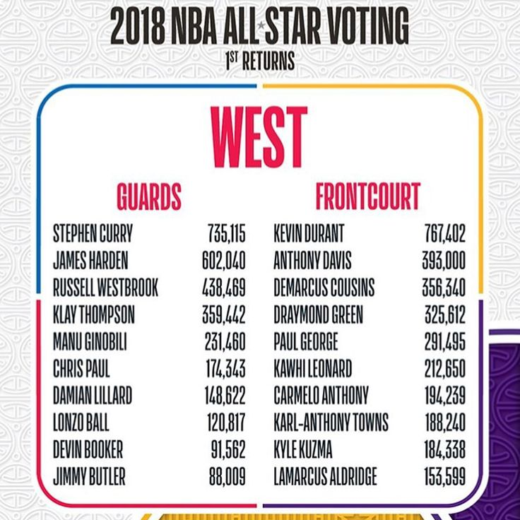 These are the current All-Star voting results with 10 Days Remaining. This clearly shows fans are not capable of making good All-Star votes. If the teams were chosen based off these results they would be as follows: WEST: 1. Steph Curry 2. James Harden 3. Kevin Durant 4. Anthony Davis 5. Demarcus Cousins G. Russell Westbrook G. Klay Thompson G. Manu Ginobili F. Draymond Green F. Paul George F. Kawhi Leonard F. Carmelo Anthony  EAST: 1. Kyrie Irving 2. Demar Derozan 3. Lebron James 4. Giannis…