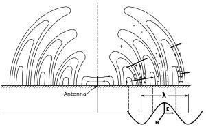 Radio Wave - Wikipedia
