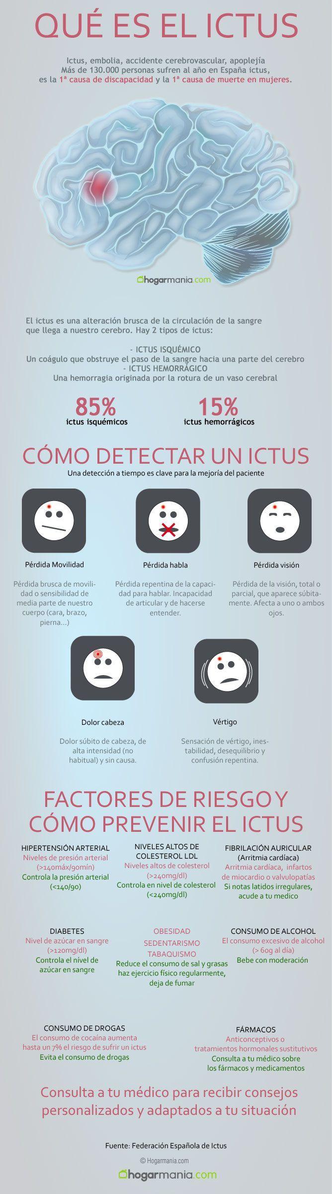 Infografía sobre el ictus, factores de riesgo y prevención - Hogarmania