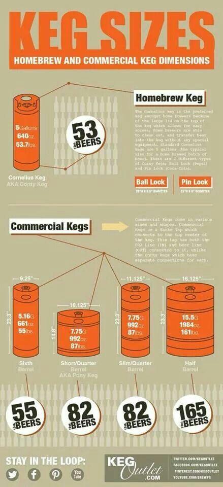 Keg sizes