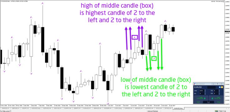 Why Fractal Indicator Is Critical for Trading http://buff.ly/2jQulyT #AMtrading #forex #trade #fx #money - Your capital is at risk