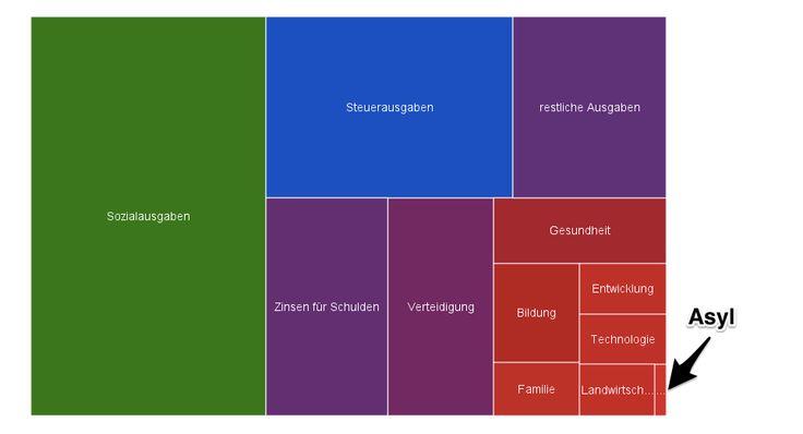Quelle: bund.offenerhaushalt.de Bundeshaushalt 2011