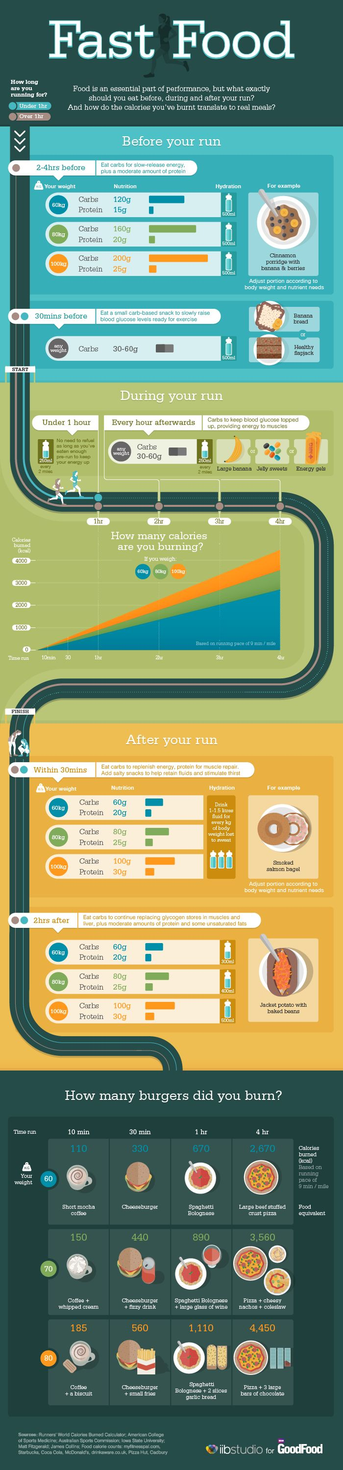 Nutrition infographic for runners.Whatever the distance, our handy nutrition for runners graphic will make fuelling for your run a breeze.