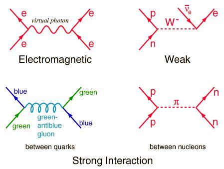 Best 25+ Feynman diagram ideas on Pinterest