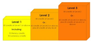NCEA Levels & Certificates