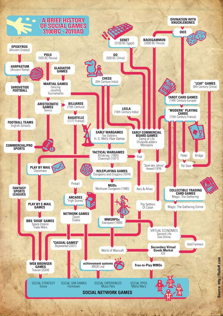 5000 Year History of Social Games - infographic