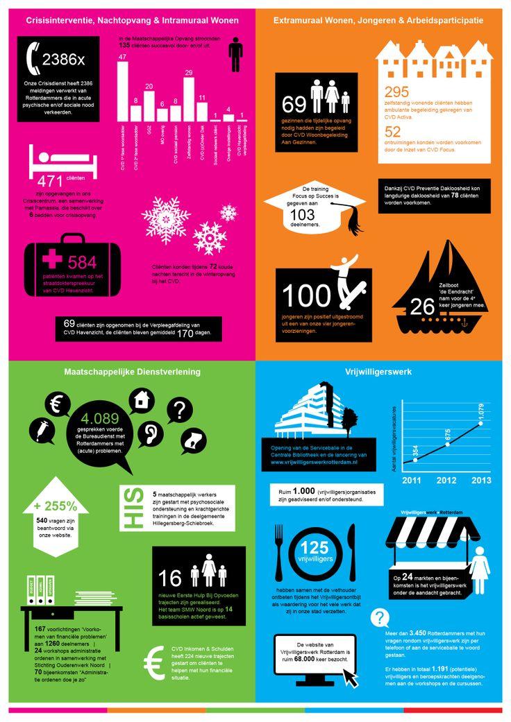 Infographic ter verduidelijking cijfermatige info in verkort jaarverslag Centrum Voor Dienstverlening, Rotterdam | Ontwerp Mangoa