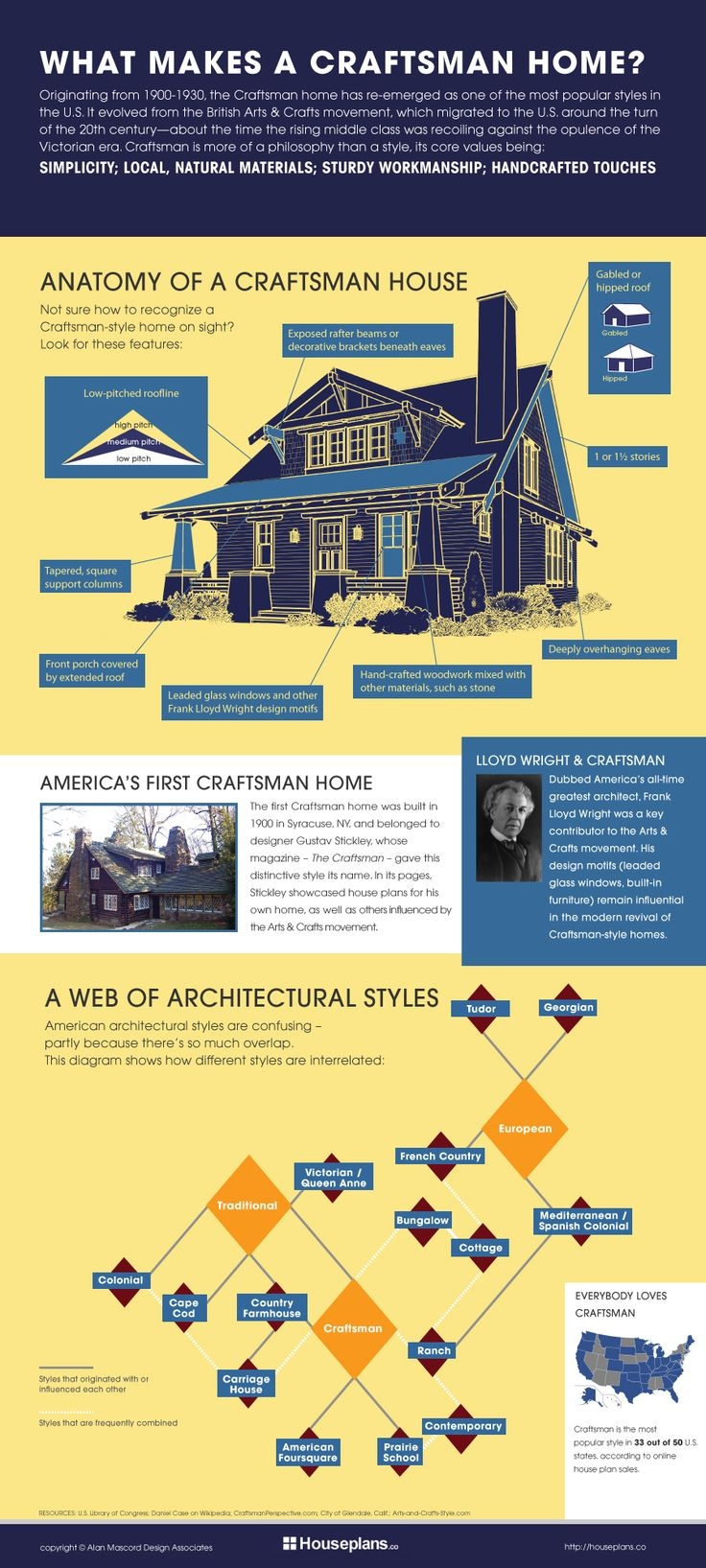 Craftsman House Plan Anatomy Infographic | houseplans.co