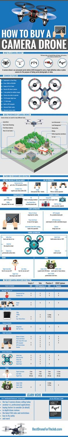 This infographic by BestDroneForTheJob.com is designed to help first-time buyers of camera drones simplify what can be a complicated purchase decision. It illustrates10 most popular uses of camera drones today, 8 factors to consider when selecting a camera drone for work or for play, 4 best ready-to-fly camera drones sold today, compared on price and on features, and where to learn more about camera drones.