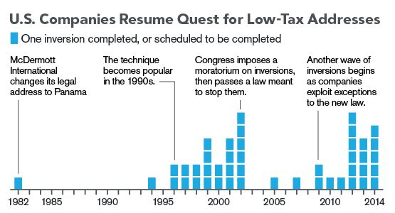 """Tax Inversion: How U.S. Companies Buy Tax Breaks By Zachary R. Mider 