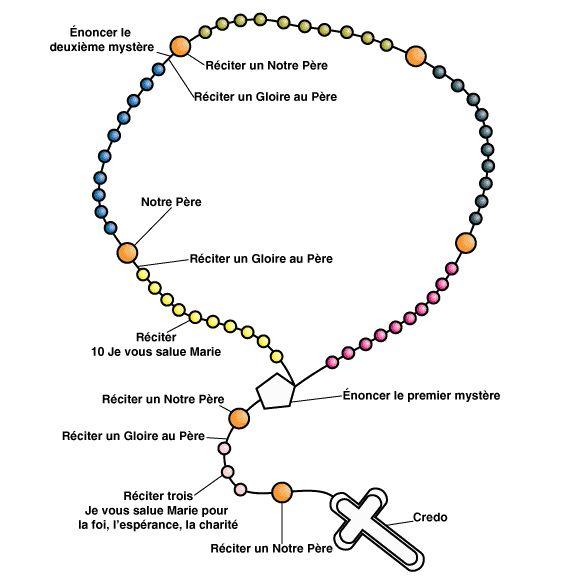 Comment réciter le chapelet