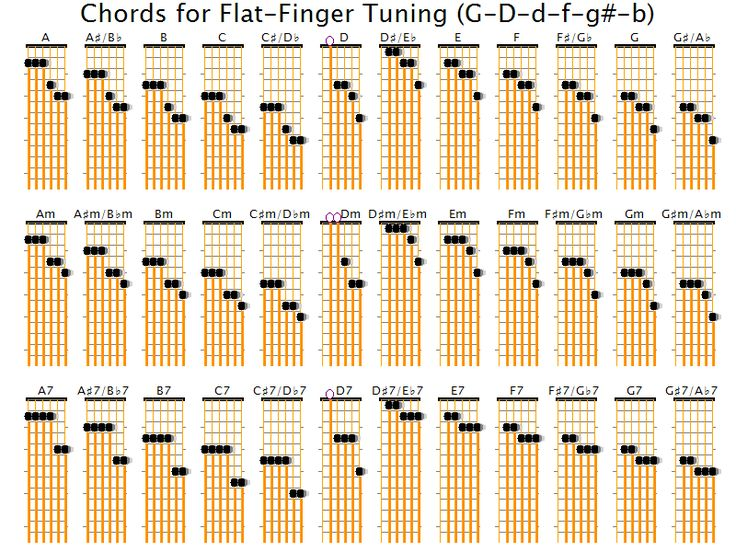 Guitar guitar tablature diagram : 1000+ images about spanish guitar chord on Pinterest