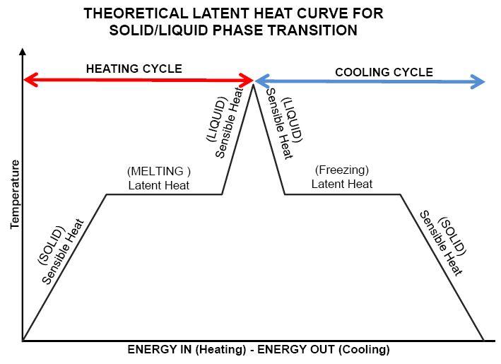 Latent Heat Curve