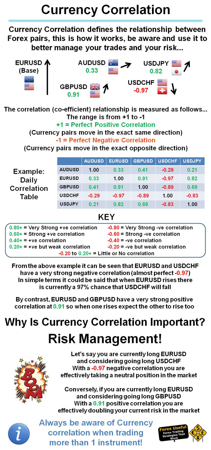 #ForexUseful - Currency Correlation defines the relationship between Forex pairs, this is how it works, be aware and use it to better manage your trades and your risk… #TipsonForexTrading