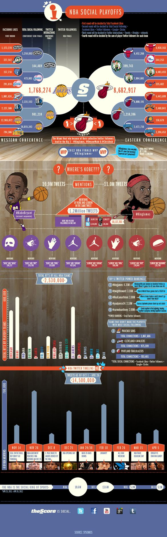 """TheScore has dubbed the Miami Heat the winner of its first """"NBA Social Playoffs"""" and LeBron James its MVP. James and the Heat beat out Kobe Bryant and the Los Angeles Lakers in a simulation run by theScore, which analyzed the social media presence of NBA teams. The infographic displays all the factors that went into determining the winner, including Facebook likes, Twitter followers, Google+ circles and Twitter interactions."""