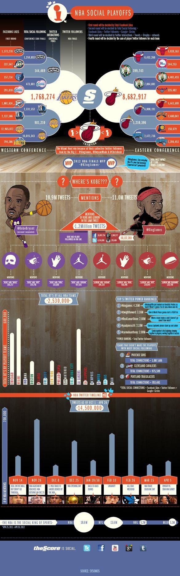 #NBA Social Playoffs #Infographic
