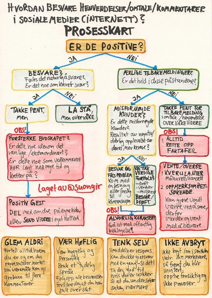 Hvordan besvare henvendelser/omtale/kommentarer i sosiale medier? Prosesskart laget av @suongir