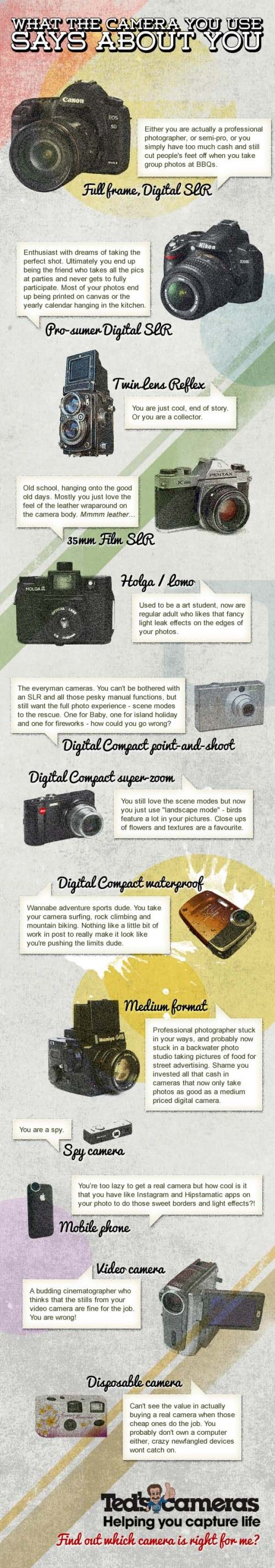What Does Your Camera Say About You? - #creative #Infographics #photography
