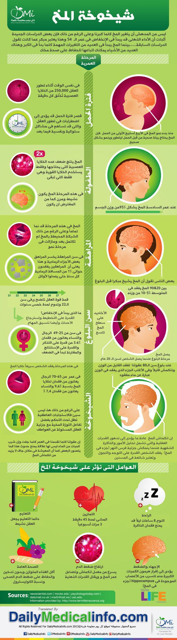 شيخوخة المخ .. ما هي ... http://www.dailymedicalinfo.com/infographics/i-121