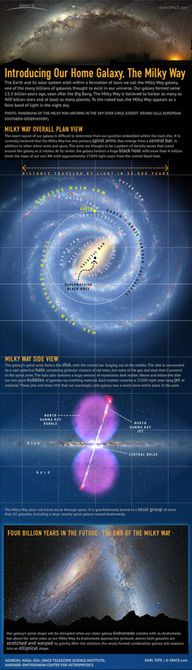 "The Milky Way Galaxy is our home in space. The galaxy contains about 400 billion stars, with a 4-billion-solar-mass black hole at its core. <a href=""http://www.space.com/16204-milky-way-galaxy-guide-infographic.html"">See how our Milky Way Galaxy works in this Space.com infographic</a>."