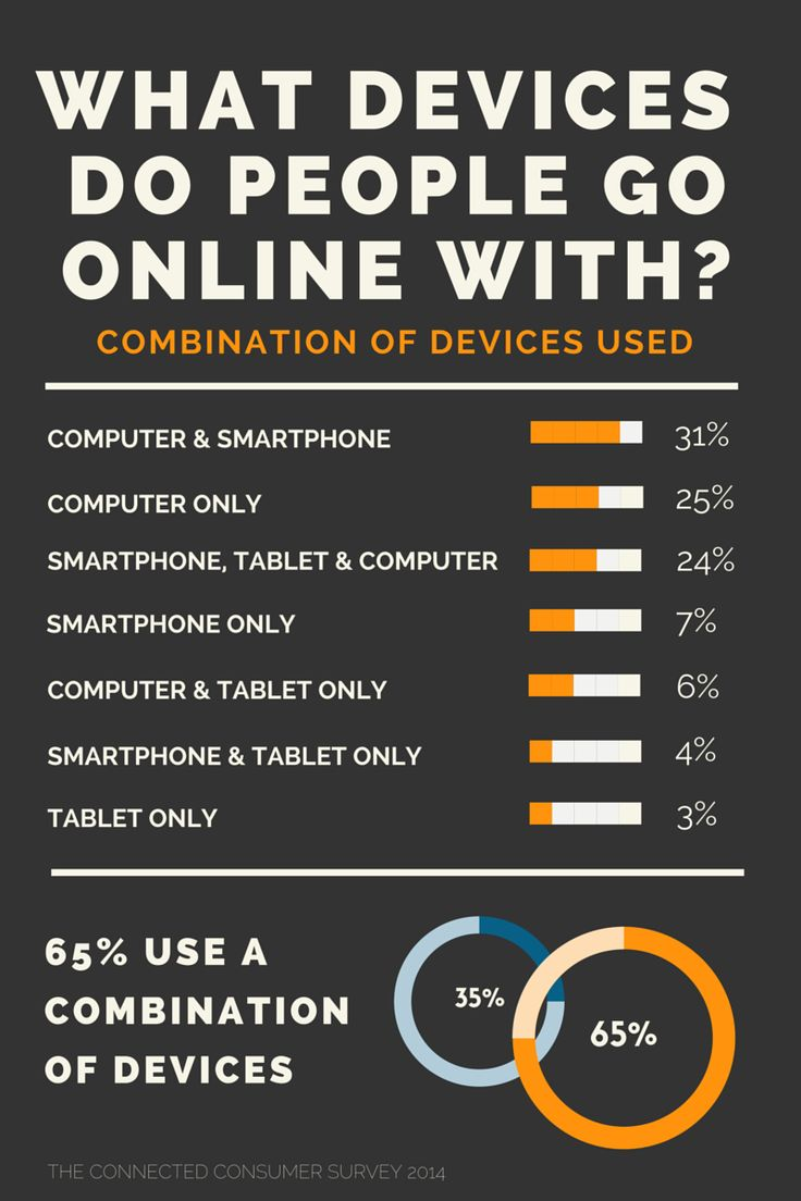 65% of Australians use a combination of mobile, tablet and desktop to go online. Responsive website design is more important than ever #responsive #websites #infographic