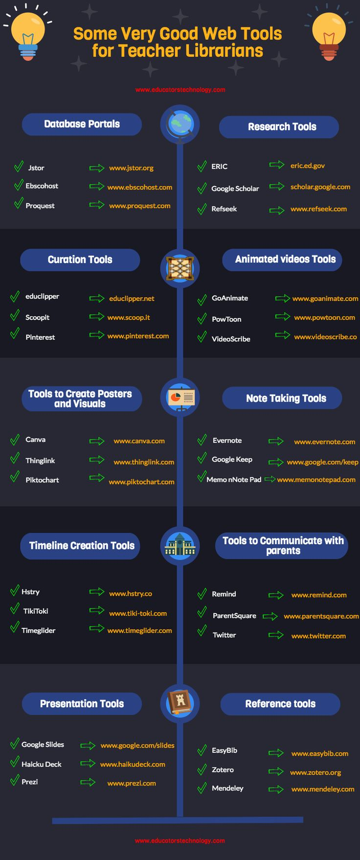 A Good Infographic Featuring 30 Web Tools for Teacher Librarians ~ Educational T…