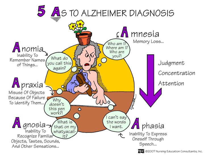 Five As to Alzheimer Diagnosis | Nursing Mnemonics and Tips