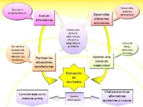 ANALISIS ESTRATEGICO EN LA SOLUCION DE PROBLEMAS, via YouTube.