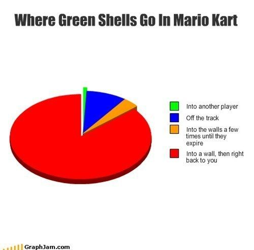 Frustration. | 16 Emotions Everyone Goes Through When Playing Mario Kart
