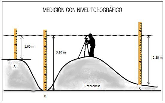 La topografía ha ido de mediciones directas, a un sistema avanzado con estaciones completas que permiten hacer mediciones longitudnales y verticales.