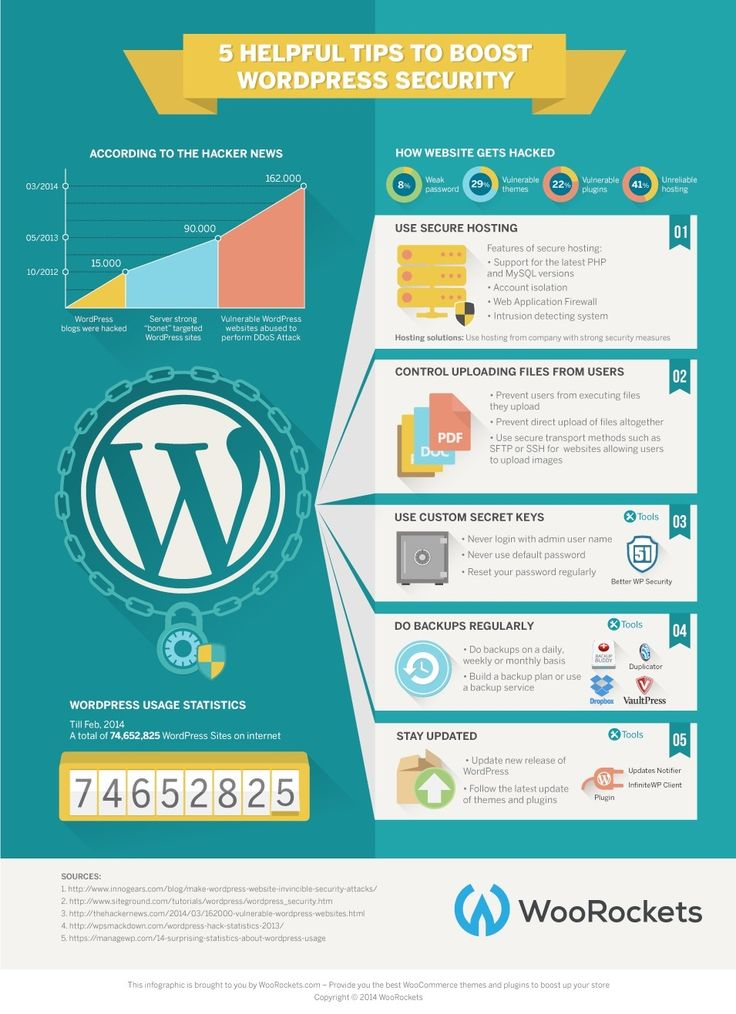 These are 5 helpful tips to boost security of your wordpress website…