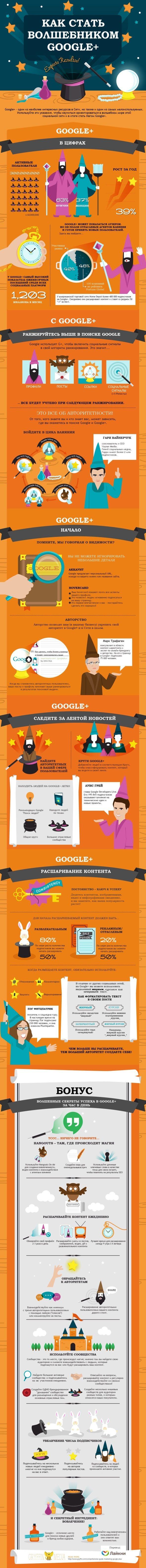 Инфографика: Как стать волшебником Google+
