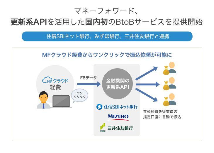 家計簿アプリや法人向けクラウド会計を提供するマネーフォワードが「更新系API」と呼ばれる枠組みを使ってメガバンクの振り込みを外部サービスから行う機能を実装したことを発表した。具体的には、みずほ銀行、三井住友銀行、住信SBIネット銀行の3行に対して、マネーフォワードが提供する「MFクラウド経費」から振込処理を完結する..