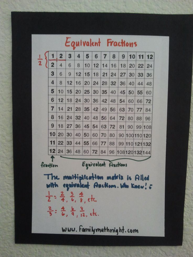equivalent fractions on the multiplication matrix...Awesome! You just go across the matrix and see the equivalent fractions! Patterning in math is so cool!