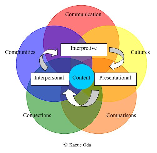 language and communication an indication of mental process Language and communication: an indication of mental process hayes (2001) discussed how language and the words we use are symbolic or ideas, a product of mental life, his description one which is reminiscent of that given by murphy (2002).