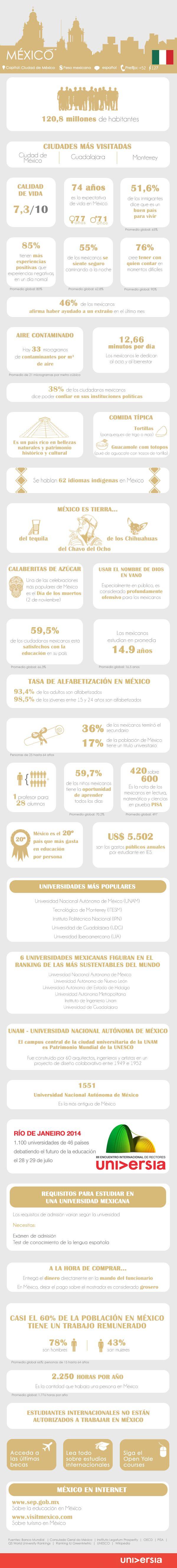 México es una de las economías hispanohablantes más fuertes y es un destino cada vez más visitado por jóvenes de todas partes del mundo. Por ello, si piensas viajar para trabajar o estudiar, descubre más acerca del país latinoamericano en la siguiente infografía.