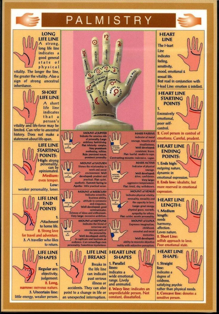 Best 25+ Palm Reading Charts Ideas On Pinterest