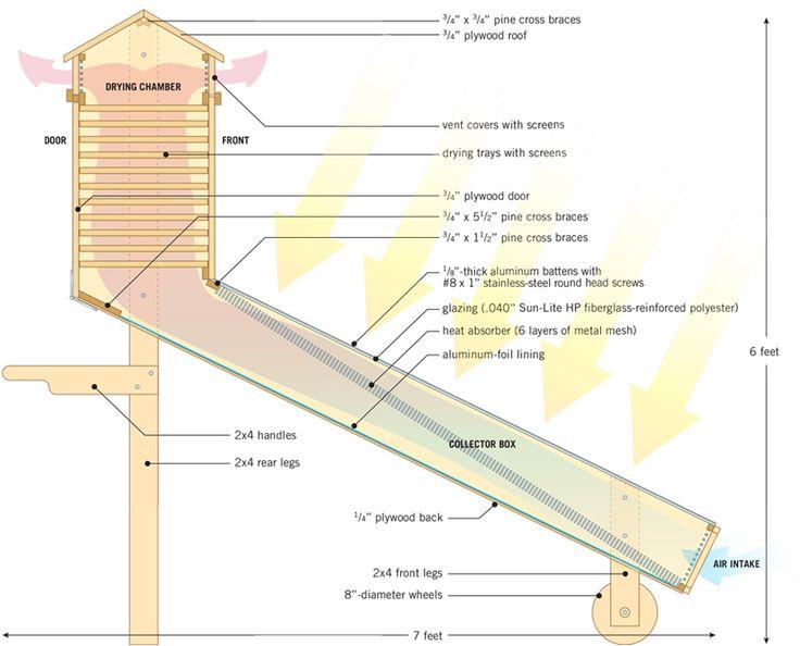 Esquema básico del funcionamiento de un secador solar. Los alimentos no deben exponerse al sol pero si recibir el aire calentado por el sol.