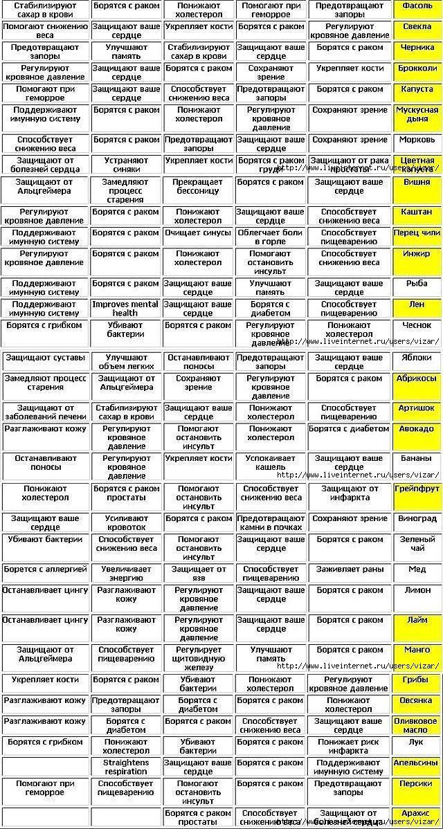 ПОТРЯСАЮЩАЯ ТАБЛИЦА ПОЛЕЗНЫХ ПРОДУКТОВ!. | зелёная аптечка | Постила