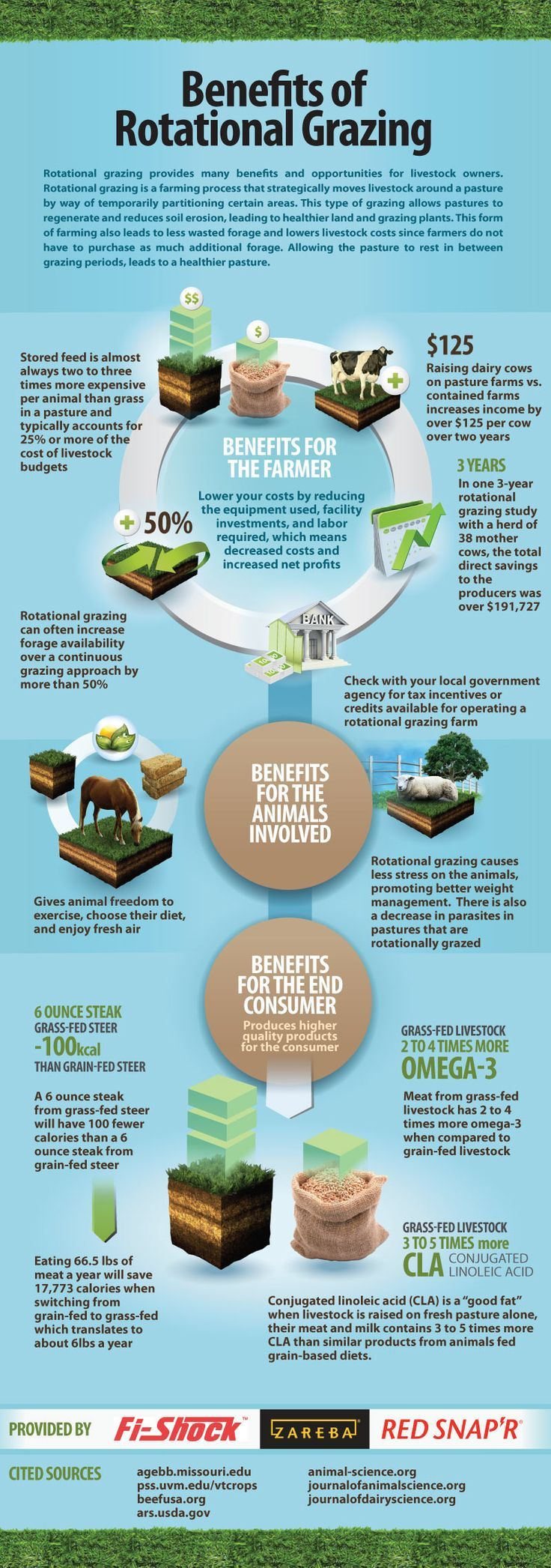 the benefits of fertilizers in farming and on animals Environmental benefits of organic food  which even deny the environmental benefits of organic food production,  animals to live on their.